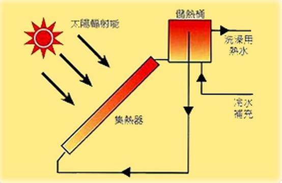 怎样让太阳能热水器打开就出热水